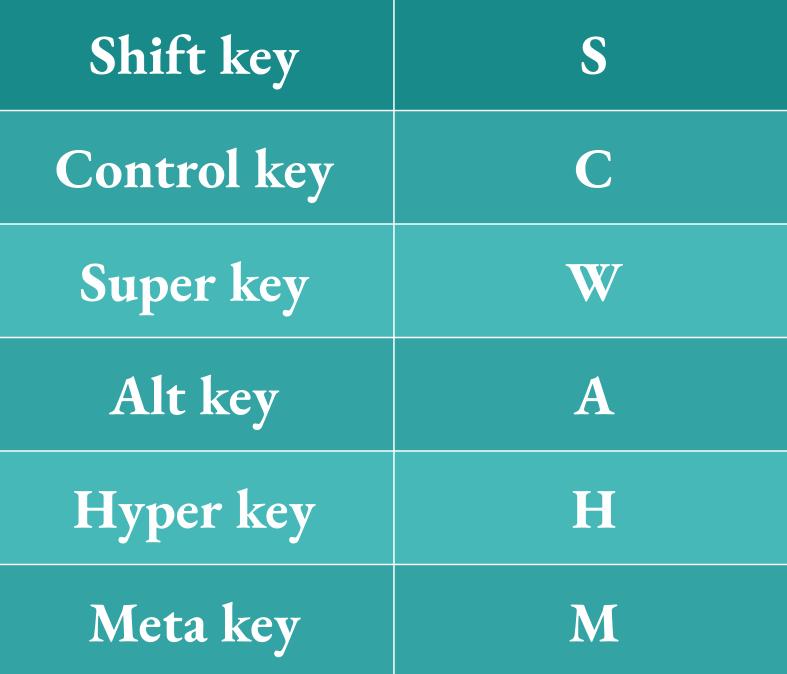 Modifier keys